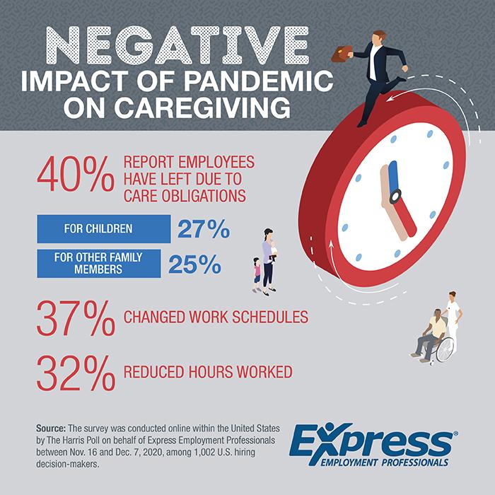 Negative impact on pandemic caregiving