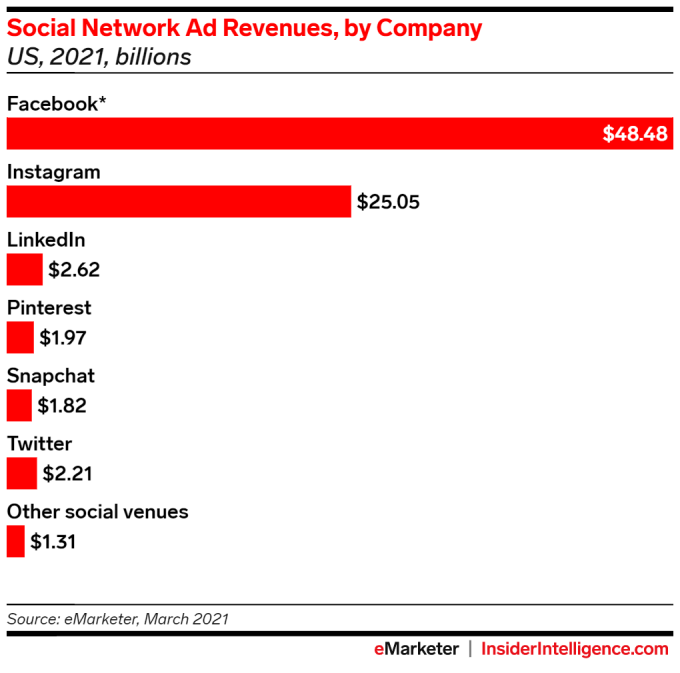 Social network ad revenues by Company. Image Credits: eMarketer
