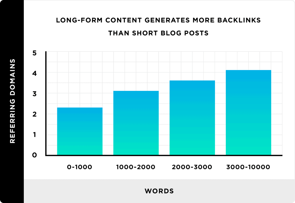 Data on ideal blog post length for seo by search engine journal