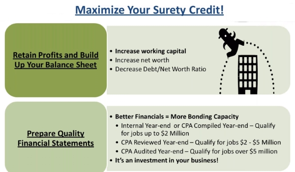 performance bond capacity