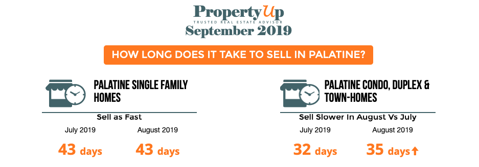 Palatine homes for sale September