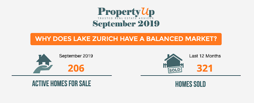 homes for sale in Lake Zurich
